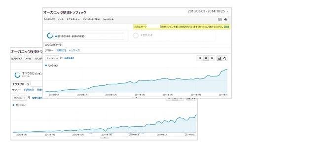 ぐんぐんとオーガニック検索トラフィックが増えているアクセス解析のトラフィックレポート