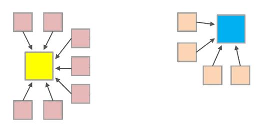 単純な被リンク構図イメージ