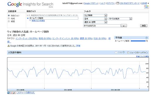 検索需要の推移(推定データ):「ホームページ制作」