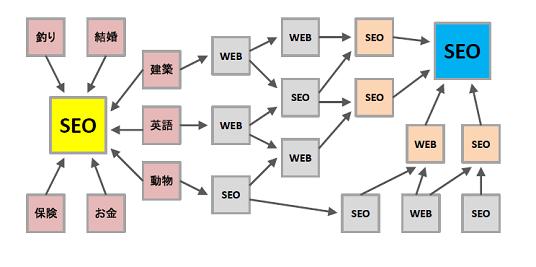 リンクネットワークのイメージ2