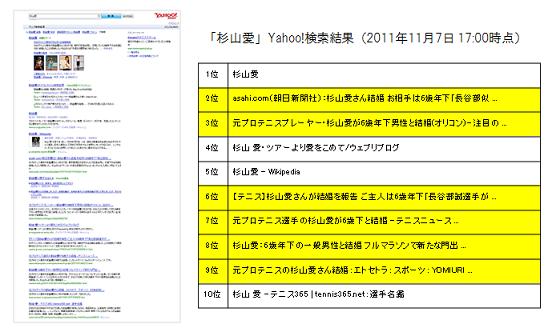 「杉山愛」Yahoo!検索結果