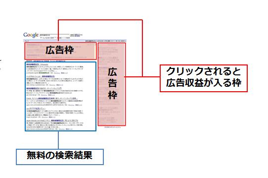 自然検索結果の上部や右部にリスト形式で掲載される広告、クリックされると広告収益が発生するクリック課金型モデル