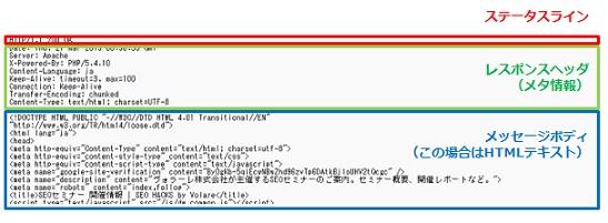 上からステータスライン、メタ情報(データに付随する情報)、ボディメッセージ(この場合はHTMLテキスト)という具合でデータを受け取っている
