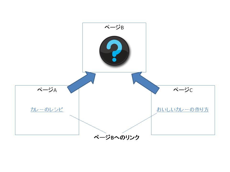 AページとCページのアンカーテキストからBページがカレーに関係するページであることが判断できることを説明した画像