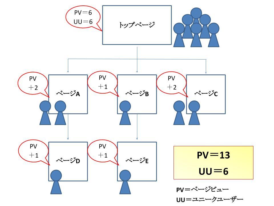 PVのカウント方法を説明する画像。6名のユーザーがサイトに訪れた(トップページを開いた)時点でPV=6とカウントされます。そのうち、2名がAページを、1名がBページを、2名がCページを開いたのでPVは+5カウントされます。その後さらに1名がDページを、1名がEページを開いたのでPVは+2され、合計PVは13となることを説明している画像