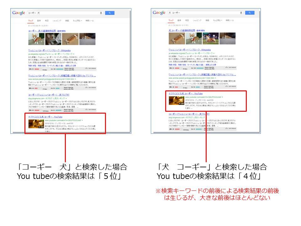 キーワードの前後により異なる検索結果が表示される例