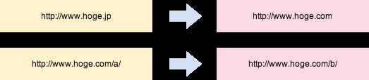 URLの変更の例