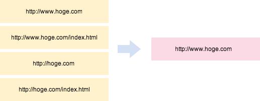 URLを正規化する例