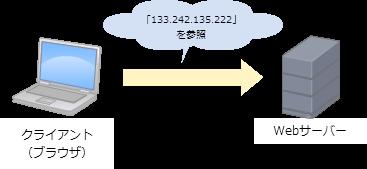 IPアドレスを使ったWebサイトへのアクセス