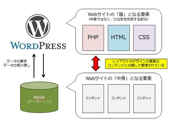HTMLはPHP、CSSの部分とコンテンツの部分を別に管理しているから、独立してデザインの変更などが行える
