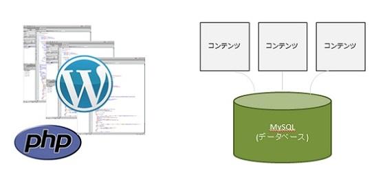 WordPressはPHPとMySQLで、テンプレートとなる部分とコンテンツの中身を管理している