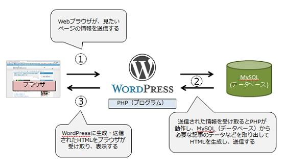 ブラウザがサーバーにアクセスし、PHPがMySQLのデータを参照しHTMLを生成しブラウザに返すという流れ