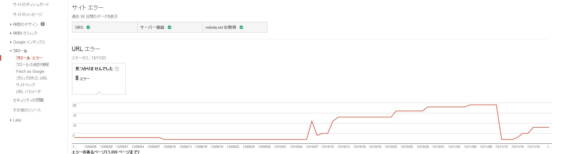ウェブマスターツール、クロールエラーの画像です。クロールできなかったURLを表示してくれます。