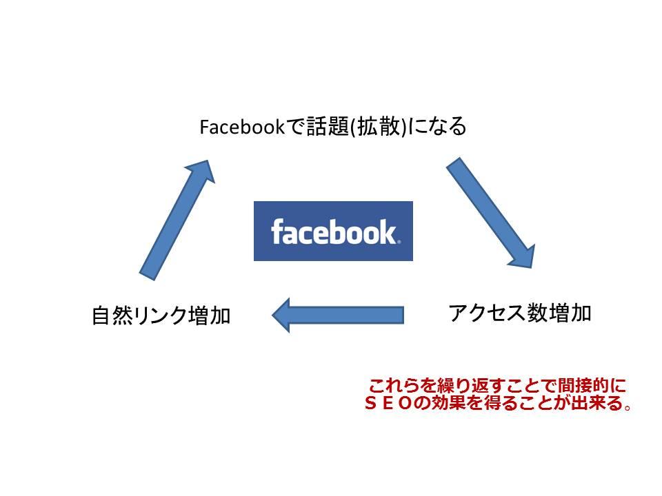 Facebookによる間接なSEOの効果を得るサイクル
