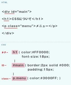 CSSについて-タグ・ID・classについて