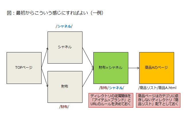 ディレクトリの従属関係を予め決めておく、商品ページはカテゴリから独立したディレクトリ配下のURLにする、などの考慮があると一意のURLが定まる