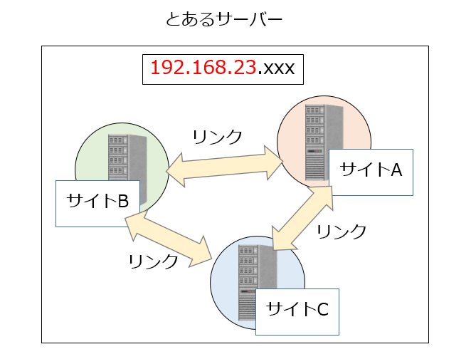 IP分散例1