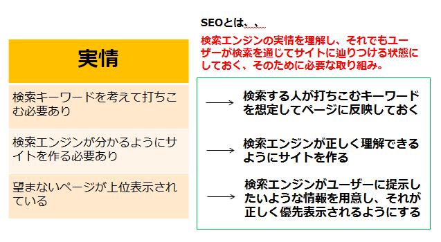 SEOとは、検索する人が打ちこむキーワードを想定してページに反映しておく、検索エンジンが正しく理解できるようにサイトを作る、検索エンジンがユーザーに提示したいような情報を用意し、それが正しく優先表示されるようにする、など検索エンジンの実情を理解し、それでもユーザーが検索を通じてサイトに辿りつける状態にしておく、そのために必要な取り組みのことです。