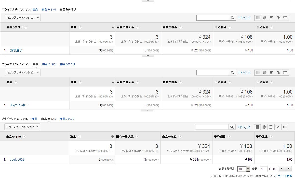 Googleアナリティクスeコマースレポート