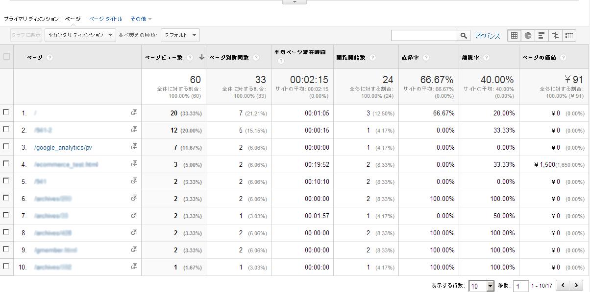 Googleアナリティクス仮想ページビューレポート