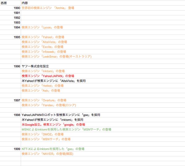 1990年代の検索エンジン年表
