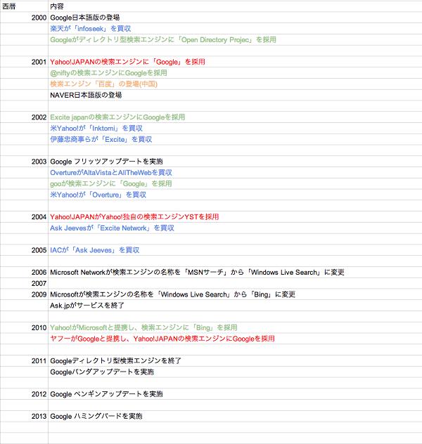 2000年代の検索エンジンの歴史
