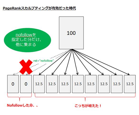 nofollowで指定したリンクの分だけ、他のページへのPRの受け渡し分が増える