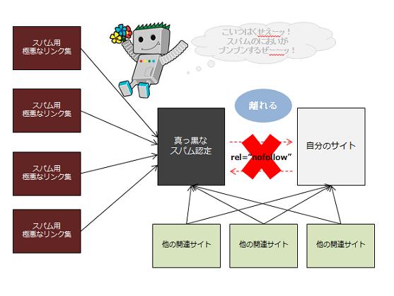 nofollowを付与することでリンクグラフから相互リンクを無効化する