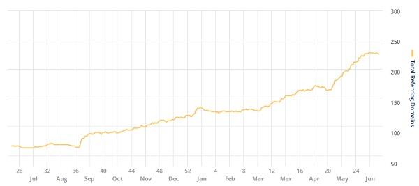 ahrefsによるリンク獲得推移データ。過去1年間、着実に伸ばし特にここ最近は伸び幅も少し大きくなっている。
