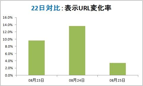 22日対比の表示URL変化率。25日時点では、金曜日とほぼ変化なしの状態。