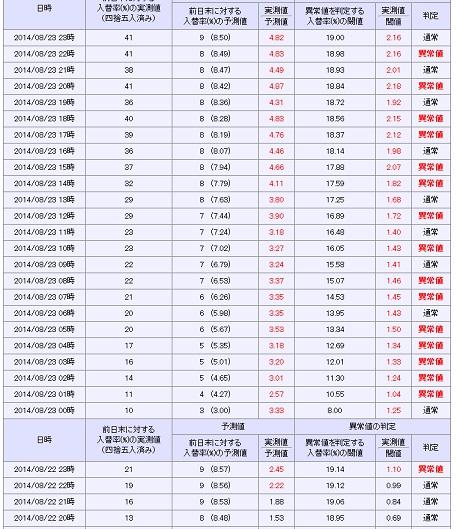 晴錬雨読の異常値ウォッチャでは、22日23時以降に継続的に異常値を示す赤文字が羅列されている