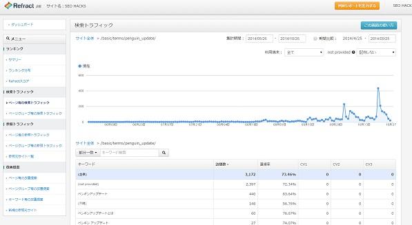 もともと大したトラフィックはなかったが、話題になると検索自体が増えてトラフィックに貢献するなど