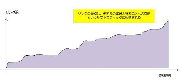 リンクの蓄積は、参照元の確保と検索流入への貢献 という形でトラフィックに転換される