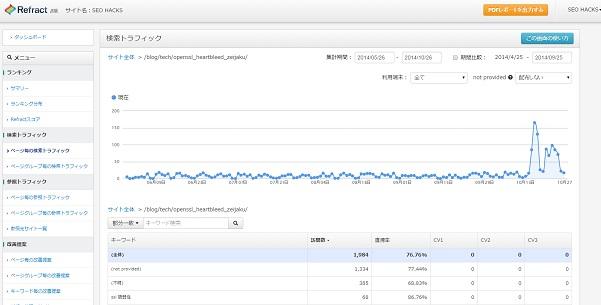 Yahoo!参照から数週間、検索トラフィックが激増