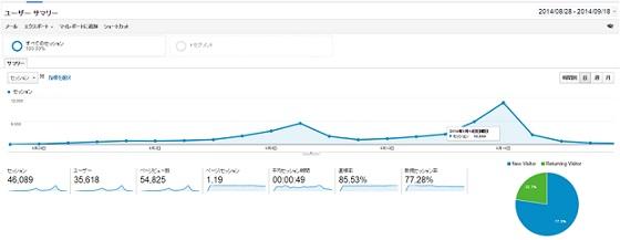 Google アナリティクス ユーザーサマリー アクセスが9月7日付近で一度高まり、ピークを超えた後に徐々に9月14日の当日に向けてアクセスが増え、終了後はアクセスは底