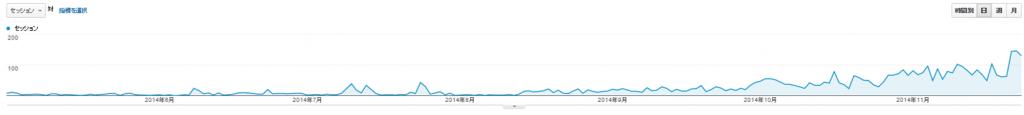 8月くらいから徐々にアクセス数が増え続けているアクセス解析レポート
