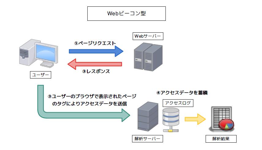 Webビーコン型