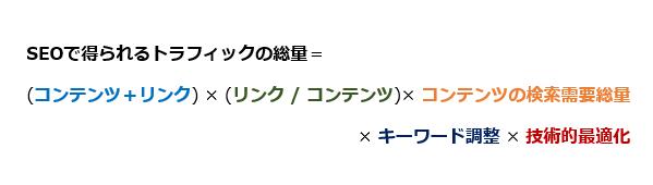 SEOで得られるトラフィック=(コンテンツ+リンク)×(リンク/コンテンツ)×コンテンツの検索需要総量×キーワード最適化×技術的最適化