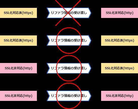 SSL_notSSL