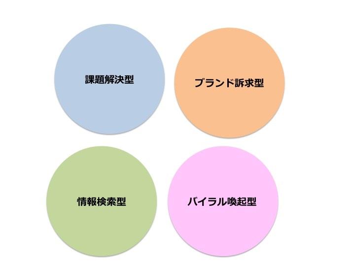 コンテンツの4つの型「課題解決型」「ブランド訴求型」「バイラル喚起型」「情報検索型」