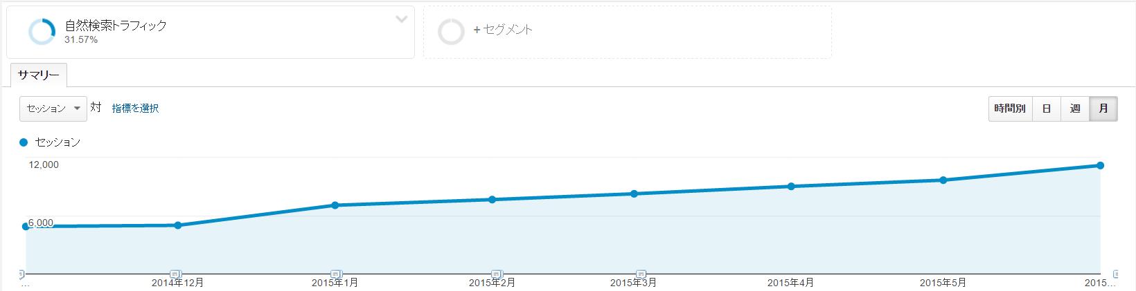 20151225_画像8 検索流入推移