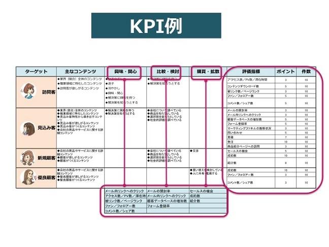 コンテンツマーケティングのKPI例・ターゲット・評価・ポイント
