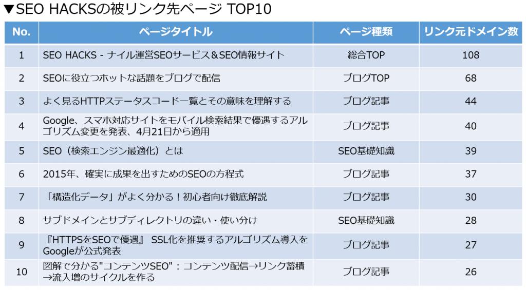 SEO HACKSの被リンク先TOP10