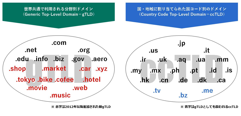 多言語・多地域サイトを初めて制...