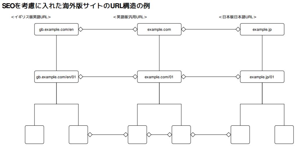 SEOを考慮に入れた海外版サイトのURL構造の例