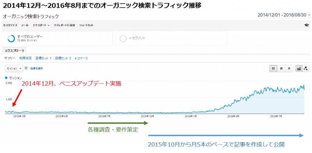 2014年12月から2016年8月までのオーガニックトラフィックの推移