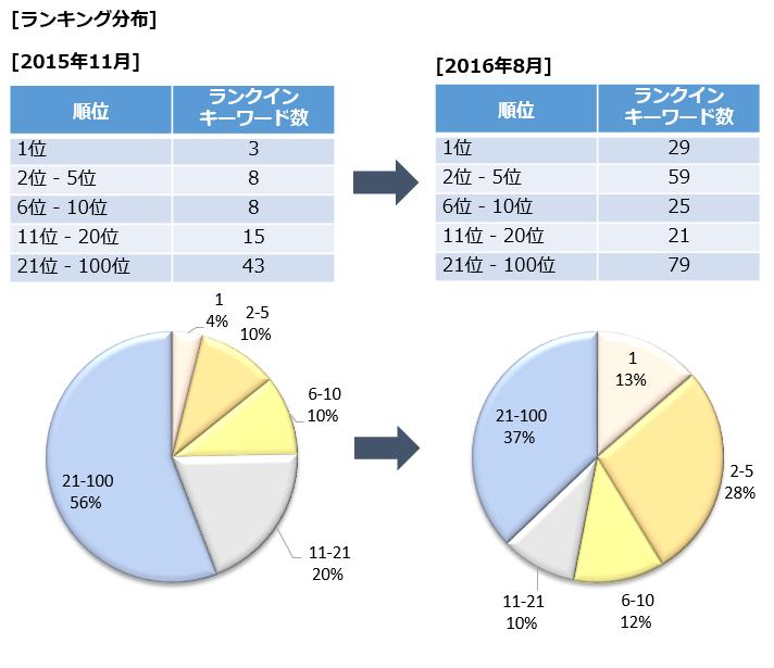 ランキング分布の変化