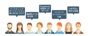 [寄稿]年間予算は1000万円未満?調査で明らかになったBtoB企業のWebマーケティングの実態