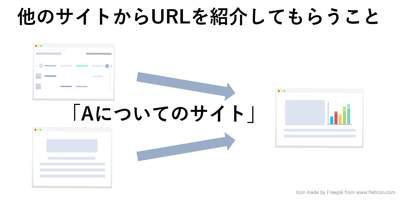 外部対策とは他のサイトからURLを紹介してもらうこと