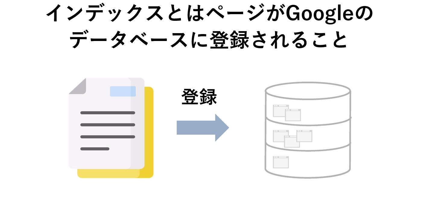インデックスとはページがGoogleのデータベースに登録されること